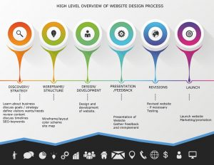 Web-Design-Process---Silver-6-Media-for-web